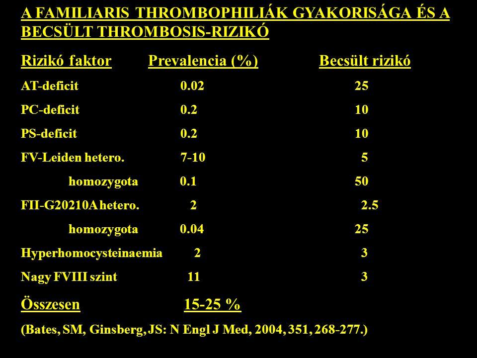 A FAMILIARIS THROMBOPHILIÁK GYAKORISÁGA ÉS A BECSÜLT THROMBOSIS-RIZIKÓ Rizikó faktor Prevalencia (%) Becsült rizikó AT-deficit 0.0225 PC-deficit 0.210