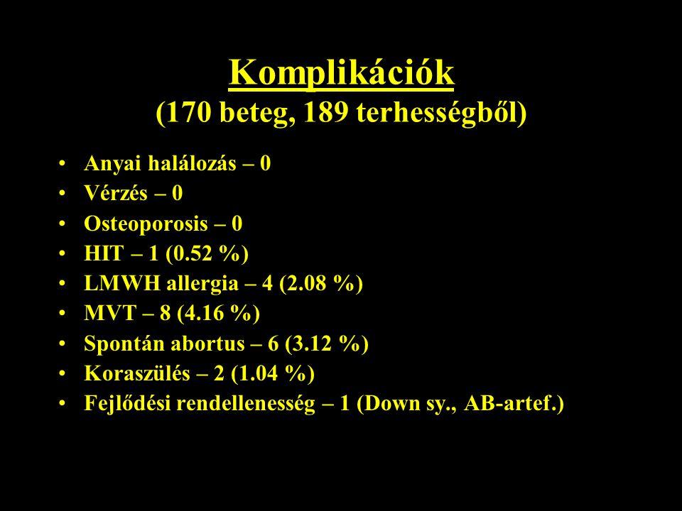 Komplikációk (170 beteg, 189 terhességből) Anyai halálozás – 0 Vérzés – 0 Osteoporosis – 0 HIT – 1 (0.52 %) LMWH allergia – 4 (2.08 %) MVT – 8 (4.16 %