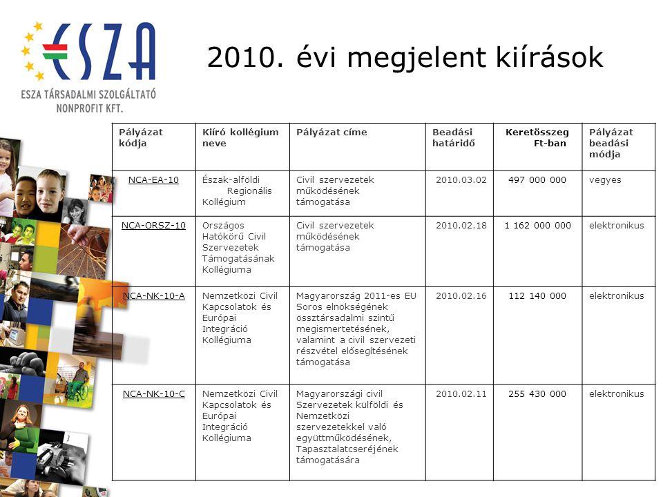 2010. évi megjelent kiírások Pályázat kódja Kiíró kollégium neve Pályázat címeBeadási határidő Keretösszeg Ft-ban Pályázat beadási módja NCA-EA-10Észa