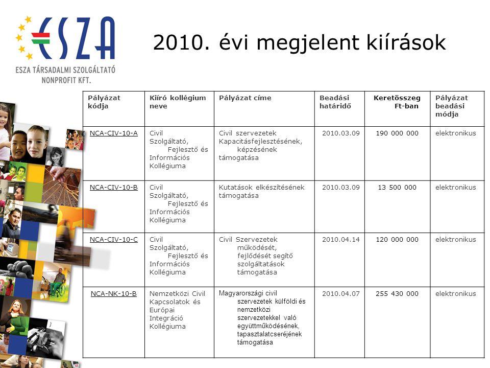 2010. évi megjelent kiírások Pályázat kódja Kiíró kollégium neve Pályázat címeBeadási határidő Keretösszeg Ft-ban Pályázat beadási módja NCA-CIV-10-AC