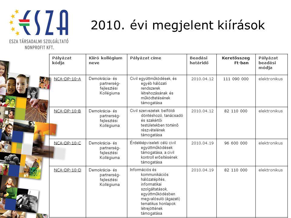 2010. évi megjelent kiírások Pályázat kódja Kiíró kollégium neve Pályázat címeBeadási határidő Keretösszeg Ft-ban Pályázat beadási módja NCA-DP-10-A D