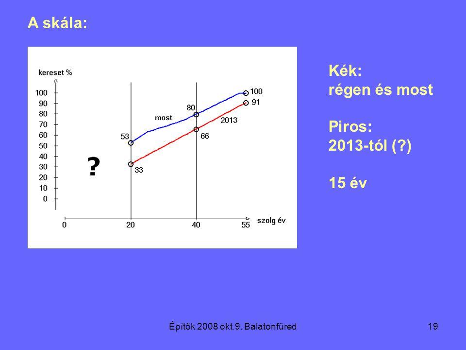 Építők 2008 okt.9. Balatonfüred19 A skála: Kék: régen és most Piros: 2013-tól ( ) 15 év