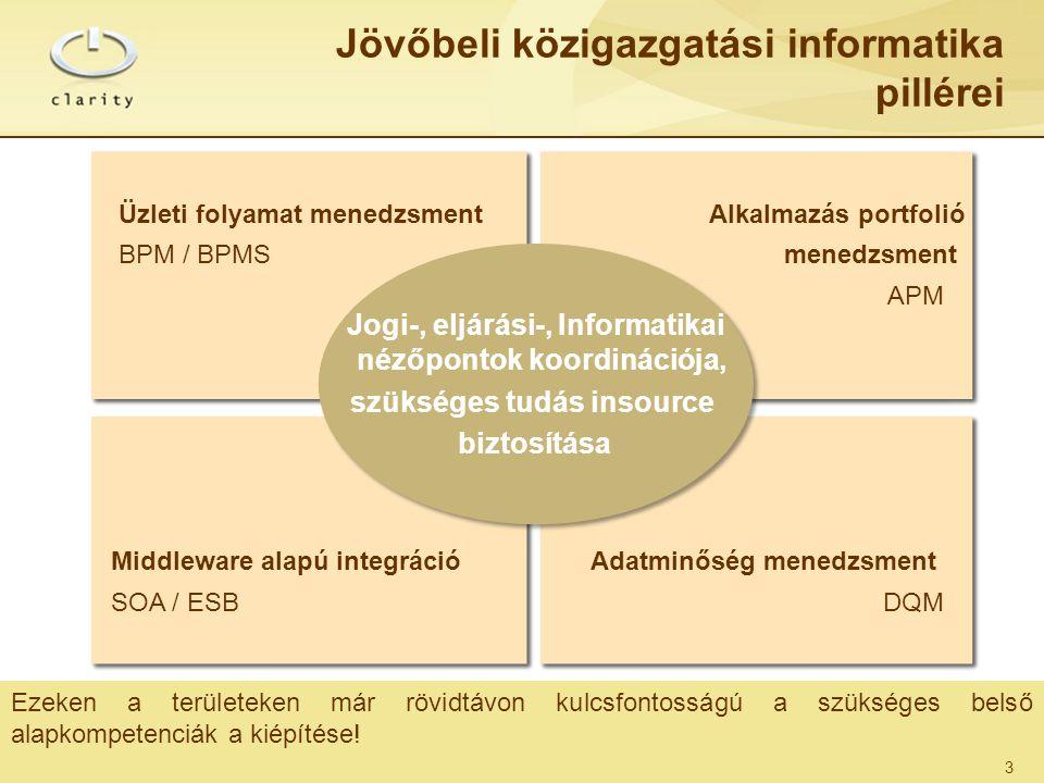 Ezeken a területeken már rövidtávon kulcsfontosságú a szükséges belső alapkompetenciák a kiépítése! Jövőbeli közigazgatási informatika pillérei 3 Jogi