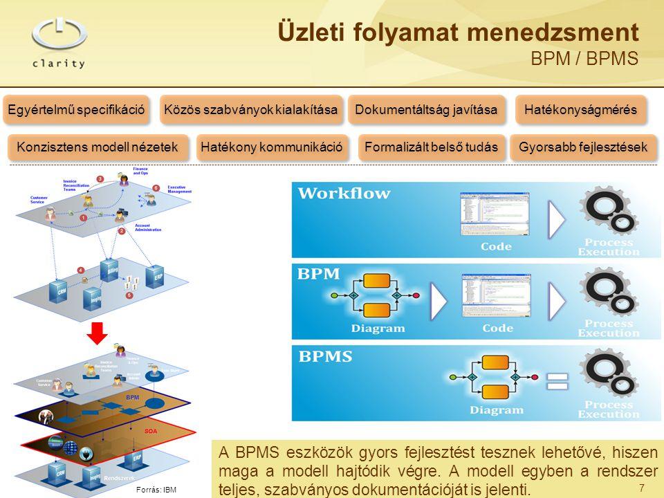 A BPMS eszközök gyors fejlesztést tesznek lehetővé, hiszen maga a modell hajtódik végre. A modell egyben a rendszer teljes, szabványos dokumentációját