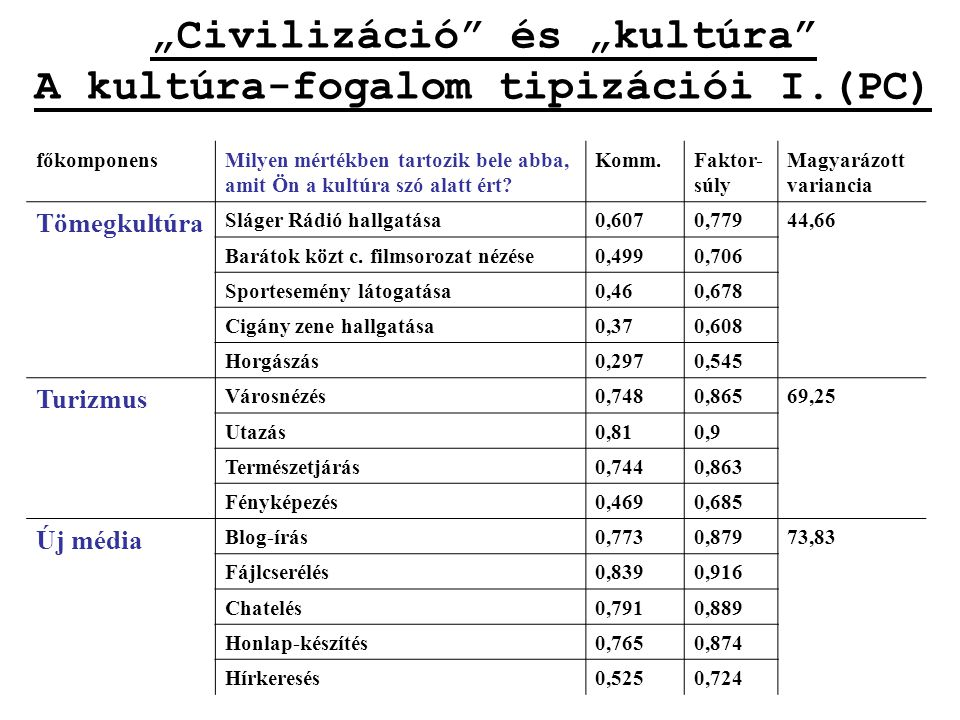 """""""Civilizáció"""" és """"kultúra"""" A kultúra-fogalom tipizációi I.(PC) főkomponensMilyen mértékben tartozik bele abba, amit Ön a kultúra szó alatt ért? Komm.F"""