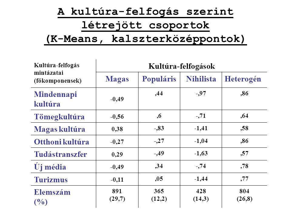 A kultúra-felfogás szerint létrejött csoportok (K-Means, kalszterközéppontok) Kultúra-felfogás mintázatai (főkomponensek) Kultúra-felfogások MagasPopulárisNihilistaHeterogén Mindennapi kultúra -0,49,44-,97,86 Tömegkultúra -0,56,6-,71,64 Magas kultúra 0,38 -,83-1,41,58 Otthoni kultúra -0,27 -,27-1,04,86 Tudástranszfer 0,29 -,49-1,63,57 Új média -0,49,34-,74,78 Turizmus -0,11,05-1,44,77 Elemszám (%) 891 (29,7) 365 (12,2) 428 (14,3) 804 (26,8)
