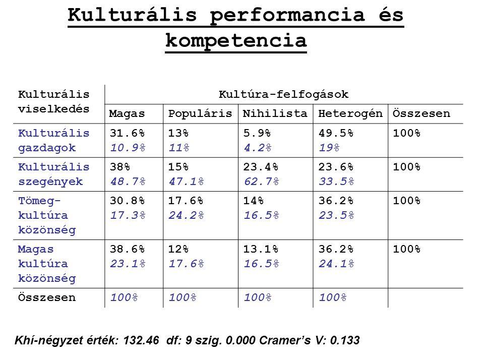 Kulturális performancia és kompetencia Kulturális viselkedés Kultúra-felfogások MagasPopulárisNihilistaHeterogénÖsszesen Kulturális gazdagok 31.6% 10.9% 13% 11% 5.9% 4.2% 49.5% 19% 100% Kulturális szegények 38% 48.7% 15% 47.1% 23.4% 62.7% 23.6% 33.5% 100% Tömeg- kultúra közönség 30.8% 17.3% 17.6% 24.2% 14% 16.5% 36.2% 23.5% 100% Magas kultúra közönség 38.6% 23.1% 12% 17.6% 13.1% 16.5% 36.2% 24.1% 100% Összesen100% Khí-négyzet érték: 132.46 df: 9 szig.