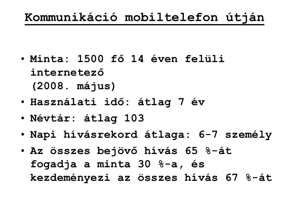 Kommunikáció mobiltelefon útján Minta: 1500 fő 14 éven felüli internetező (2008. május) Használati idő: átlag 7 év Névtár: átlag 103 Napi hívásrekord
