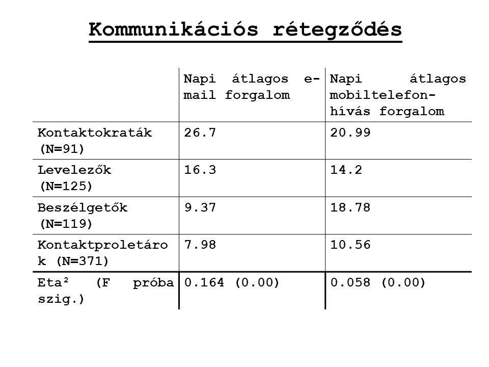 Kommunikációs rétegződés Napi átlagos e- mail forgalom Napi átlagos mobiltelefon- hívás forgalom Kontaktokraták (N=91) 26.720.99 Levelezők (N=125) 16.314.2 Beszélgetők (N=119) 9.3718.78 Kontaktproletáro k (N=371) 7.9810.56 Eta² (F próba szig.) 0.164 (0.00)0.058 (0.00)