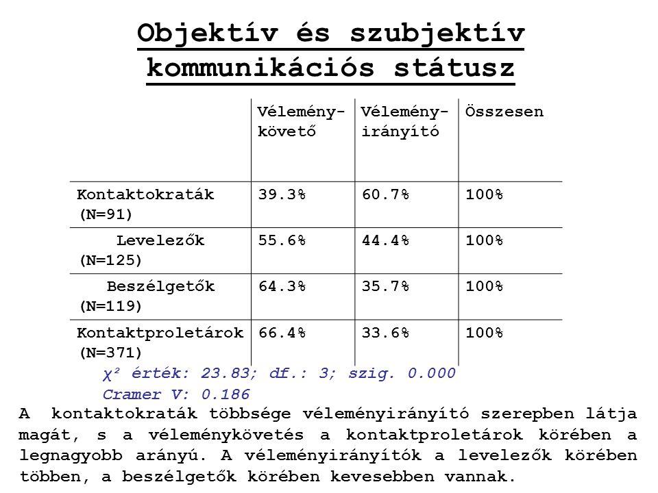 Objektív és szubjektív kommunikációs státusz Vélemény- követő Vélemény- irányító Összesen Kontaktokraták (N=91) 39.3%60.7%100% Levelezők (N=125) 55.6%44.4%100% Beszélgetők (N=119) 64.3%35.7%100% Kontaktproletárok (N=371) 66.4%33.6%100% χ² érték: 23.83; df.: 3; szig.
