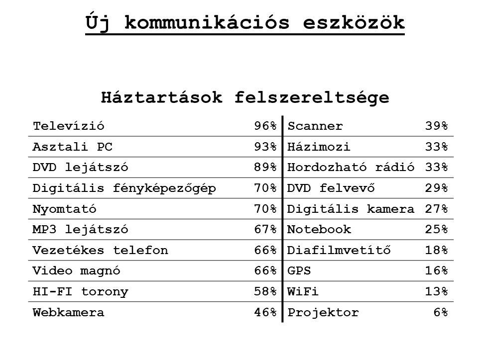 Televízió96%Scanner39% Asztali PC93%Házimozi33% DVD lejátszó89%Hordozható rádió33% Digitális fényképezőgép70%DVD felvevő29% Nyomtató70%Digitális kamer