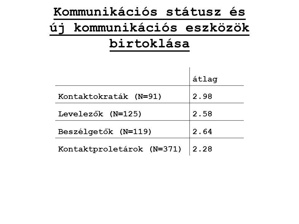 Kommunikációs státusz és új kommunikációs eszközök birtoklása átlag Kontaktokraták (N=91)2.98 Levelezők (N=125)2.58 Beszélgetők (N=119)2.64 Kontaktproletárok (N=371)2.28