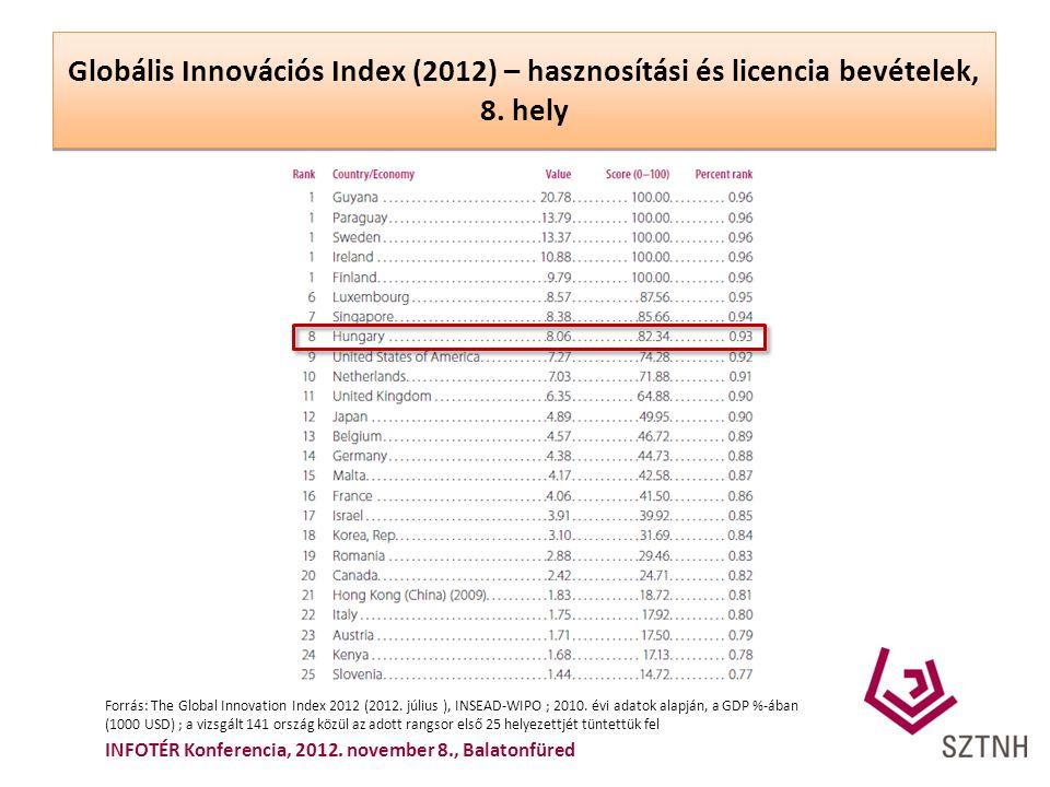 Globális Innovációs Index (2012) – hasznosítási és licencia bevételek, 8. hely Forrás: The Global Innovation Index 2012 (2012. július ), INSEAD-WIPO ;