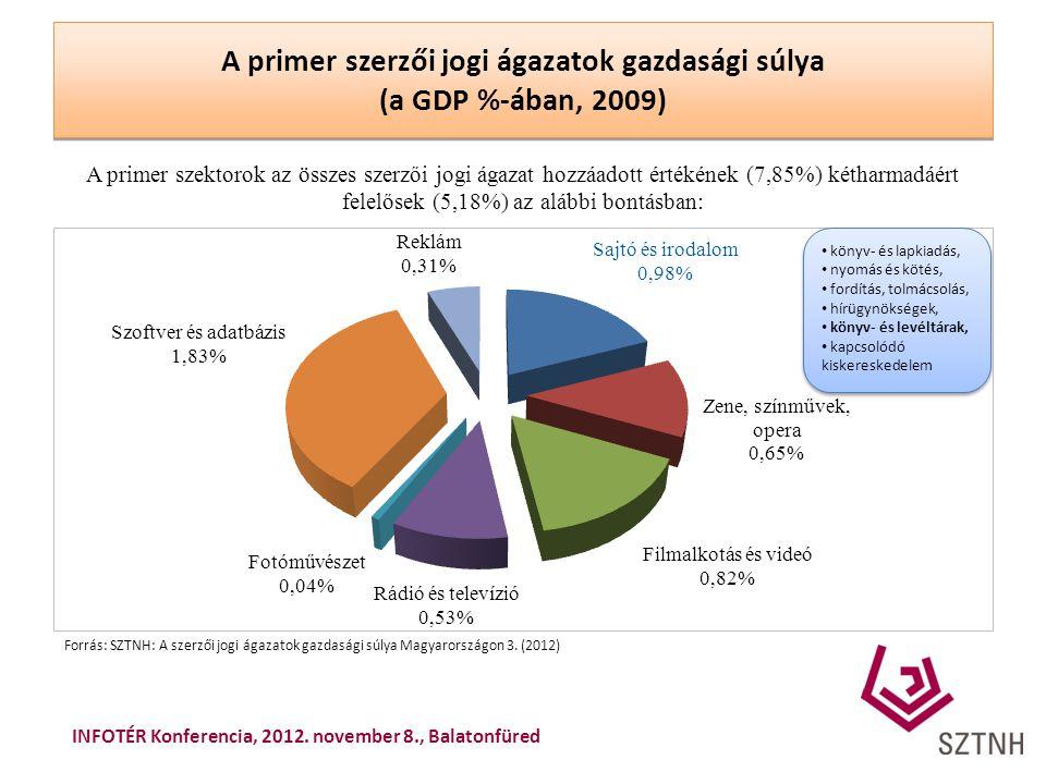 A primer szerzői jogi ágazatok gazdasági súlya (a GDP %-ában, 2009) A primer szektorok az összes szerzői jogi ágazat hozzáadott értékének (7,85%) kéth