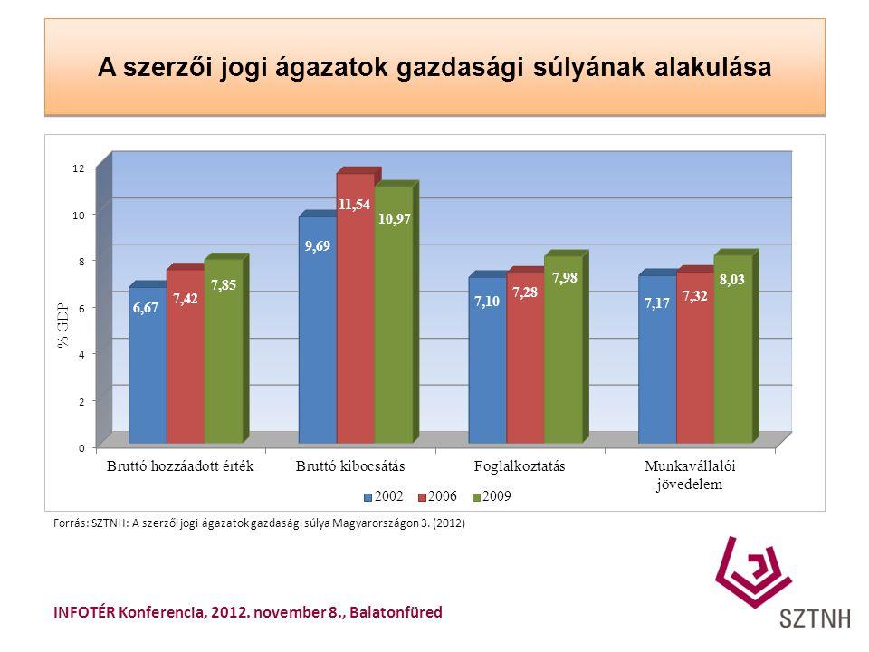 A szerzői jogi ágazatok gazdasági súlyának alakulása Forrás: SZTNH: A szerzői jogi ágazatok gazdasági súlya Magyarországon 3. (2012) INFOTÉR Konferenc