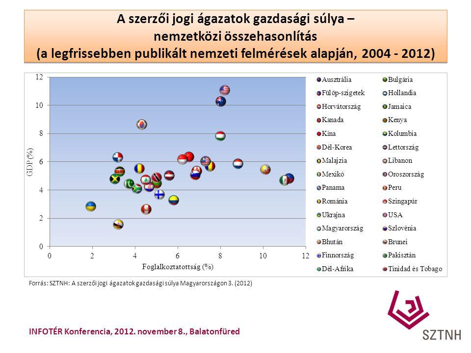 A szerzői jogi ágazatok gazdasági súlya – nemzetközi összehasonlítás (a legfrissebben publikált nemzeti felmérések alapján, 2004 - 2012) Forrás: SZTNH