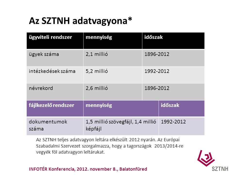 Az SZTNH adatvagyona* ügyviteli rendszermennyiségidőszak ügyek száma2,1 millió1896-2012 intézkedések száma5,2 millió1992-2012 névrekord2,6 millió1896-