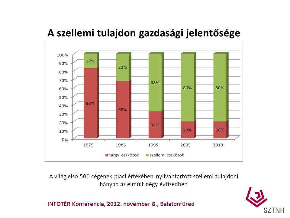 A szerzői jogi ágazatok gazdasági súlya – összehasonlítás egyéb nemzetgazdasági szektorokkal (2009, milliárd Ft) A szerzői jogi ágazatok gazdasági súlya – összehasonlítás egyéb nemzetgazdasági szektorokkal (2009, milliárd Ft) Forrás: SZTNH: A szerzői jogi ágazatok gazdasági súlya Magyarországon 3.