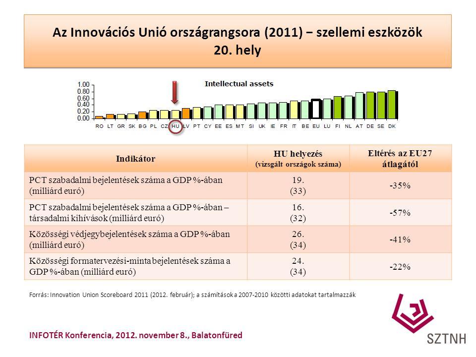 Az Innovációs Unió országrangsora (2011) − szellemi eszközök 20. hely Indikátor HU helyezés (vizsgált országok száma) Eltérés az EU27 átlagától PCT sz