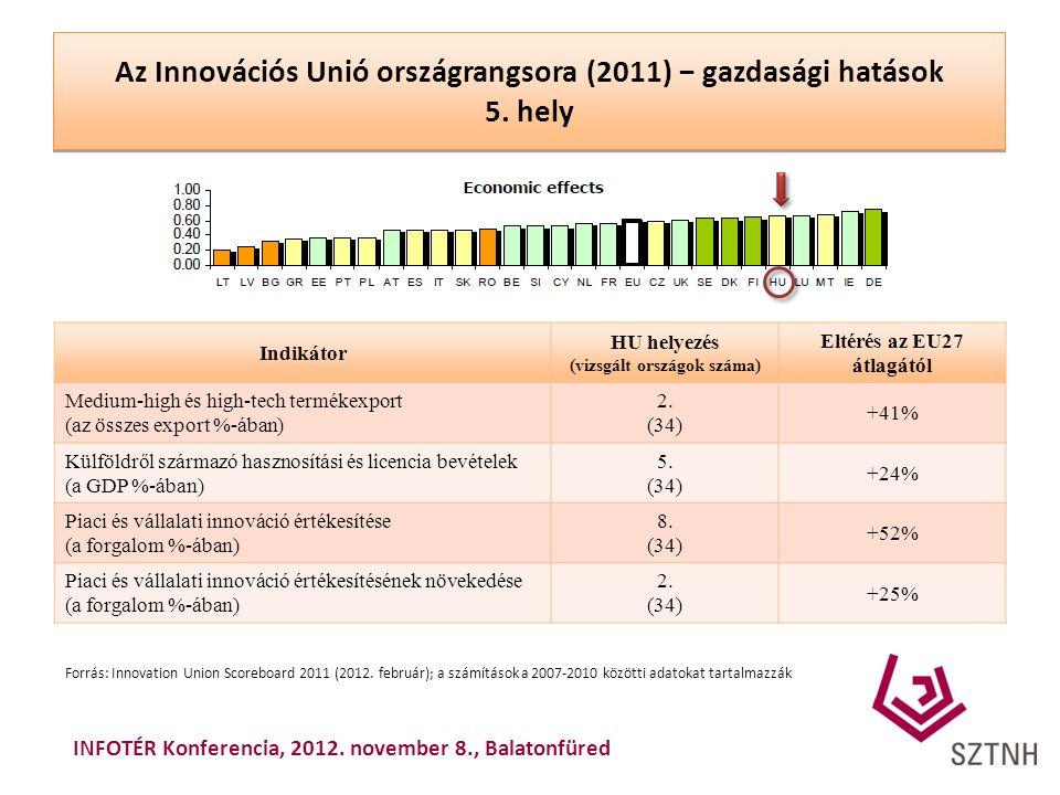 Az Innovációs Unió országrangsora (2011) − gazdasági hatások 5. hely Indikátor HU helyezés (vizsgált országok száma) Eltérés az EU27 átlagától Medium-