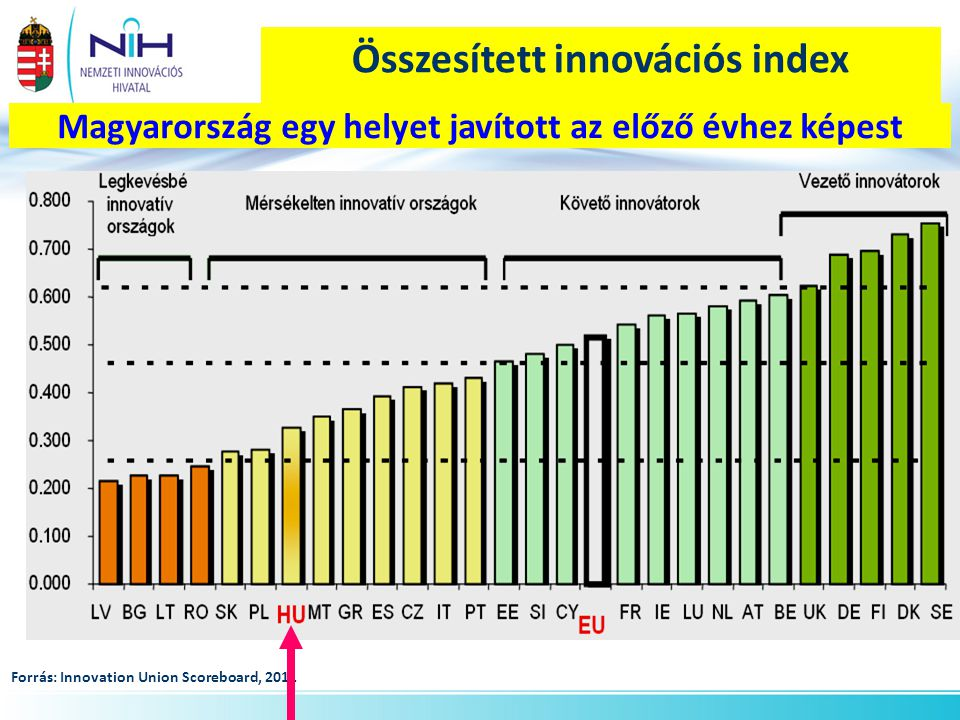 K+F ráfordítások aránya gazdasági ágak szerint (feldolgozóipar külön részletezve - 2010) Forrás: KSH