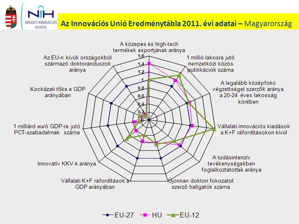 Az IKT szektor, illetve a többi vállalkozási szektor K+F létszámának növekedése (2005- 2009) Forrás: EUROSTAT