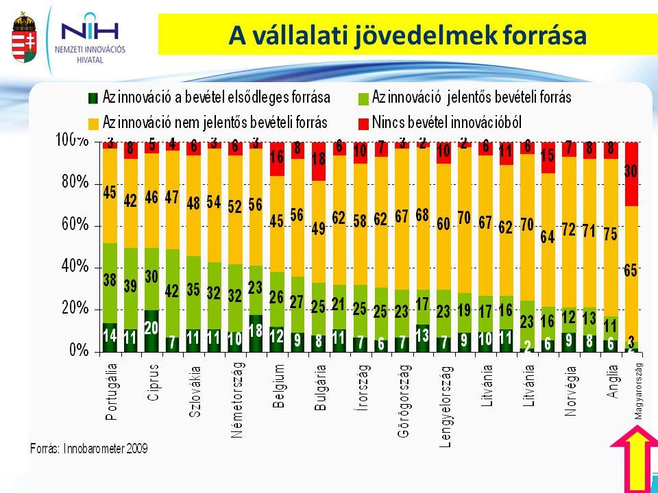 IKT szolgáltató szektor kutató-fejlesztők százalékos megoszlása a magyarországi régiók között Forrás: KSH