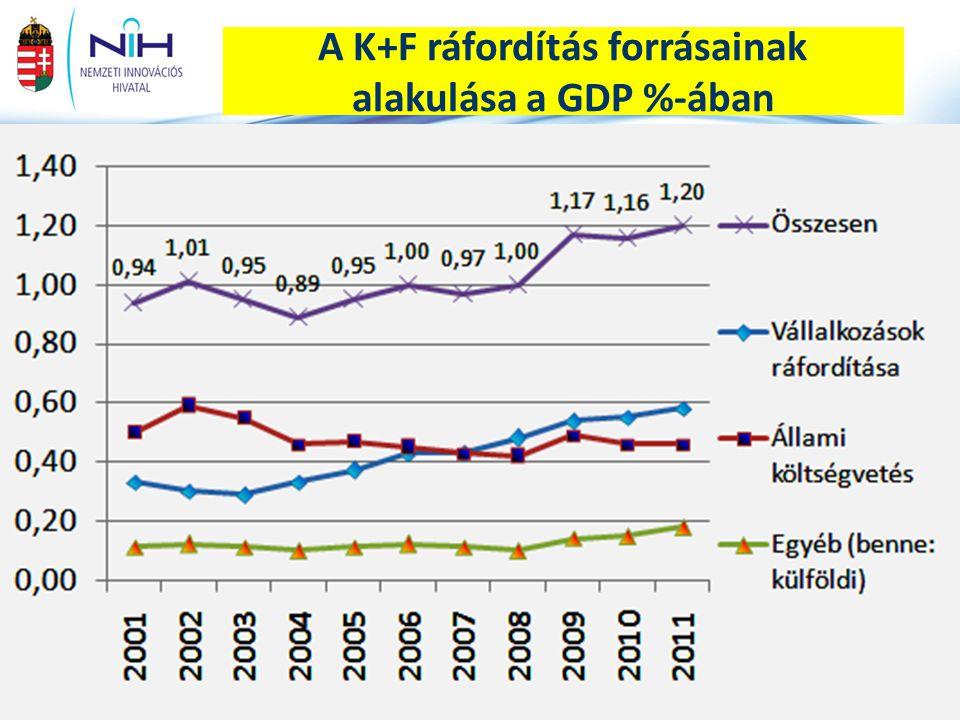 7www.nih.gov.hu A vállalati K+F ráfordítások alakulása néhány ágazatban (Mrd Ft) Forrás: KSH