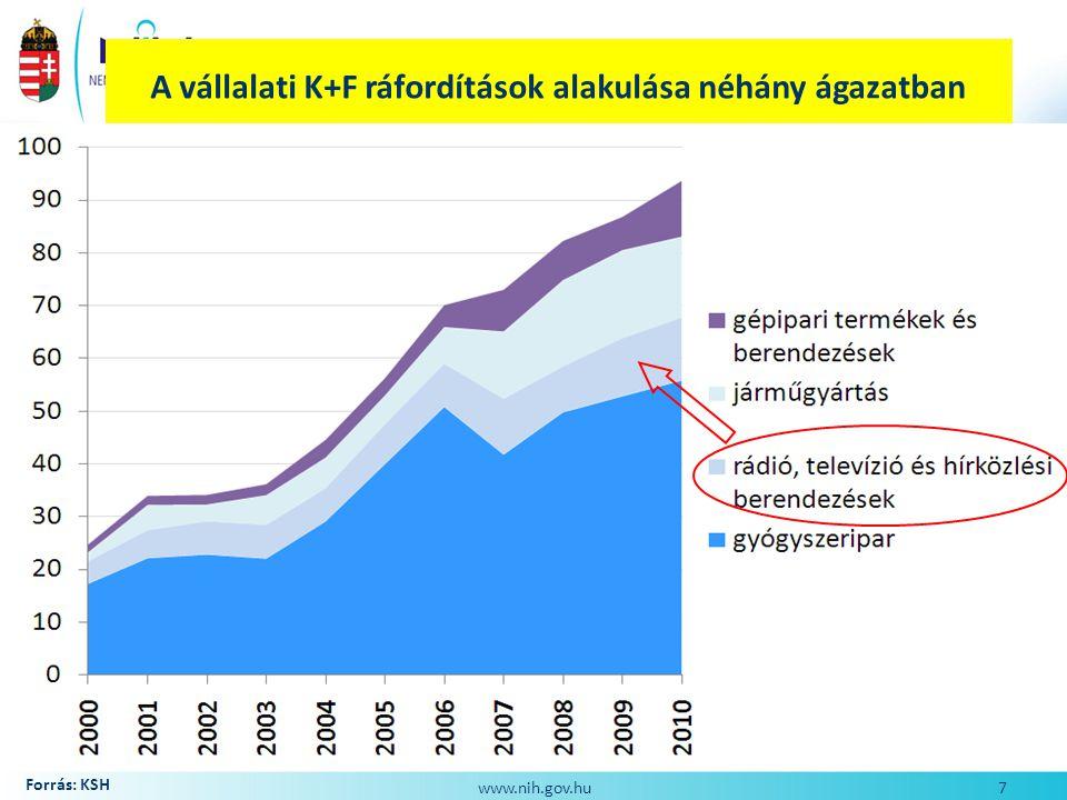 IKT szektorban működő vállalkozások számának alakulása 2003-2010-ig Forrás: KSH