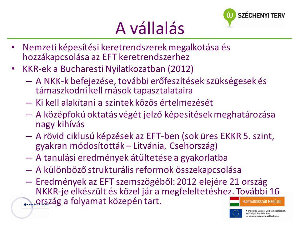 A vállalás Nemzeti képesítési keretrendszerek megalkotása és hozzákapcsolása az EFT keretrendszerhez KKR-ek a Bucharesti Nyilatkozatban (2012) – A NKK