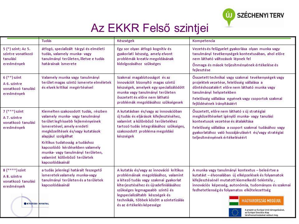 Az EKKR Felső szintjei TudásKészségekKompetencia 5 (*) szint; Az 5. szintre vonatkozó tanulási eredmények átfogó, specializált tárgyi és elméleti tudá