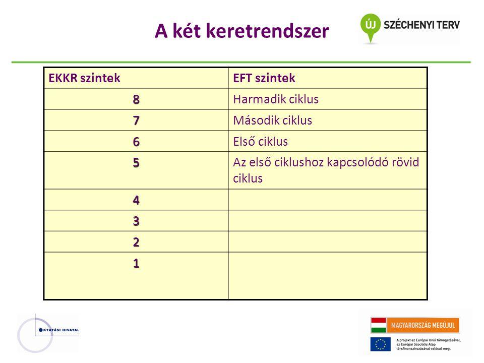 A két keretrendszer EKKR szintekEFT szintek 8Harmadik ciklus 7Második ciklus 6Első ciklus 5Az első ciklushoz kapcsolódó rövid ciklus 4 3 2 1