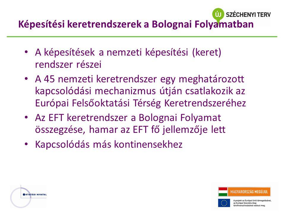 """Keretek és keret Nemzeti keret Az adott ország működési realitásokhoz igazodik a nemzeti rendszerek része meghatározza milyen képesítések szerezhetők Leírja az adott oktatási rendszer képesítéseit és azok kapcsolódásait EFT keret megkönnyíti a rendszerek közötti mozgást """"megjeleníti a Bologna képesítéseket a világ számára meghatározza az új típusú nemzeti képesítési keretek általános szerkezetét (a sokféleség határait)"""