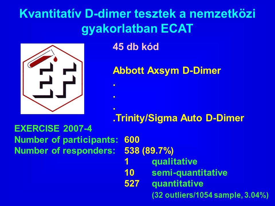 Kvantitatív D-dimer tesztek a nemzetközi gyakorlatban ECAT 45 db kód Abbott Axsym D-Dimer..Trinity/Sigma Auto D-Dimer EXERCISE 2007-4 Number of partic