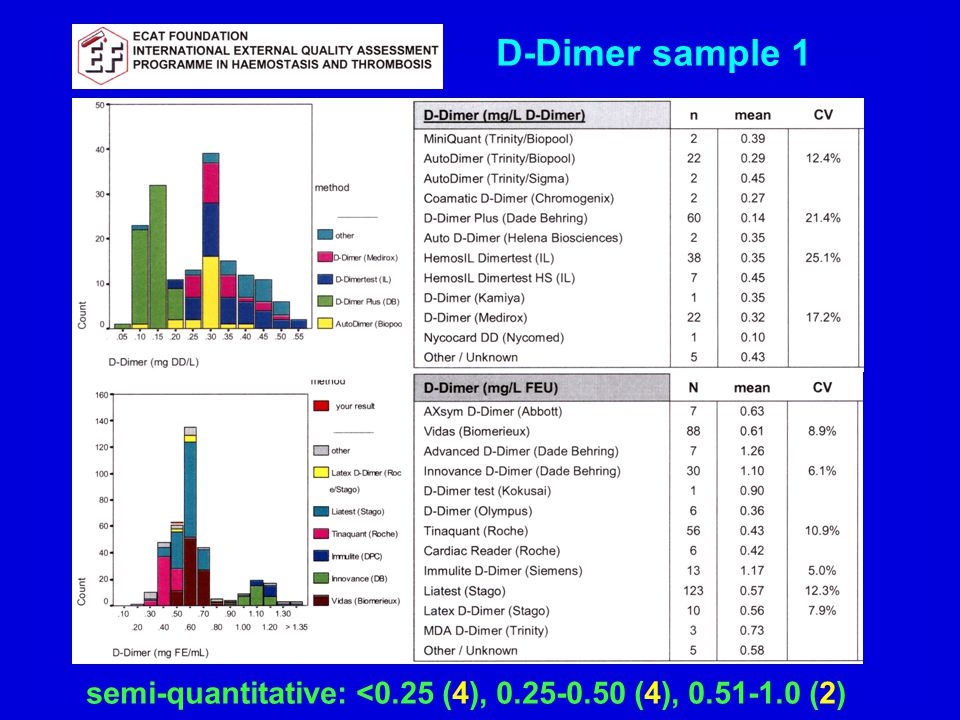 D-Dimer sample 1 semi-quantitative: <0.25 (4), 0.25-0.50 (4), 0.51-1.0 (2)