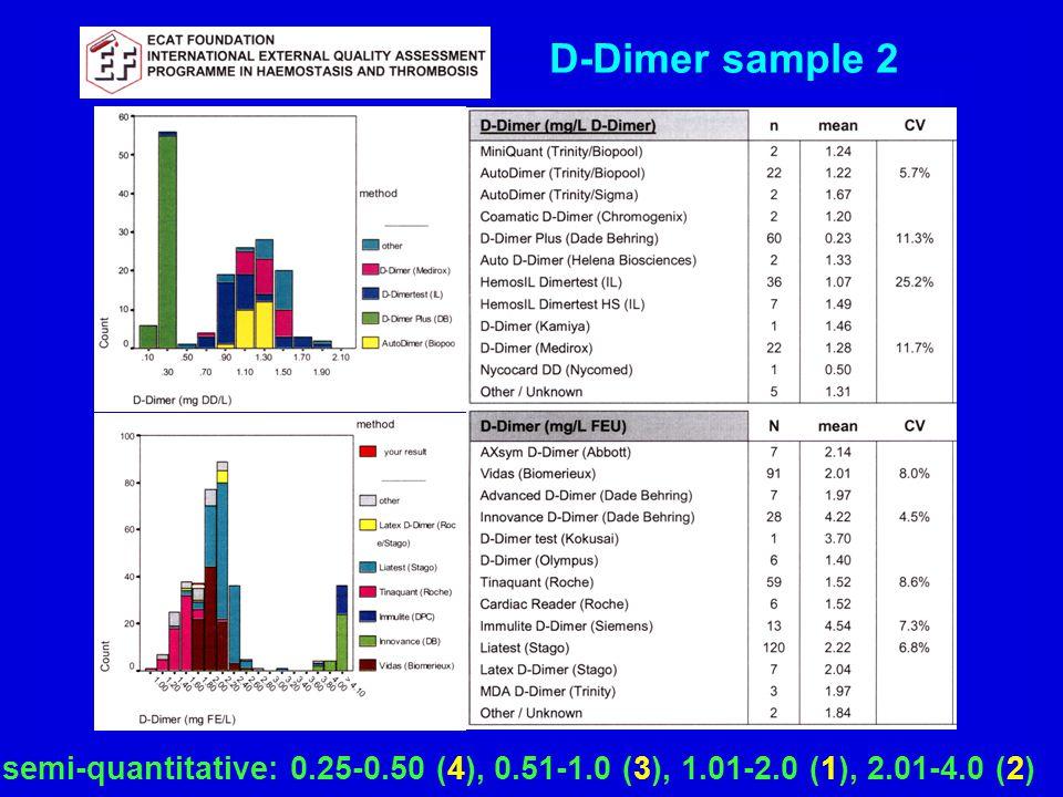 D-Dimer sample 2 semi-quantitative: 0.25-0.50 (4), 0.51-1.0 (3), 1.01-2.0 (1), 2.01-4.0 (2)