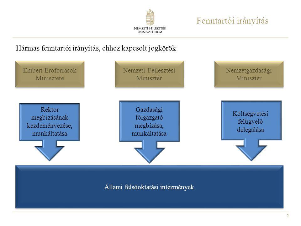 2 Fenntartói irányítás Hármas fenntartói irányítás, ehhez kapcsolt jogkörök Emberi Erőforrások Minisztere Nemzeti Fejlesztési Miniszter Nemzetgazdaság