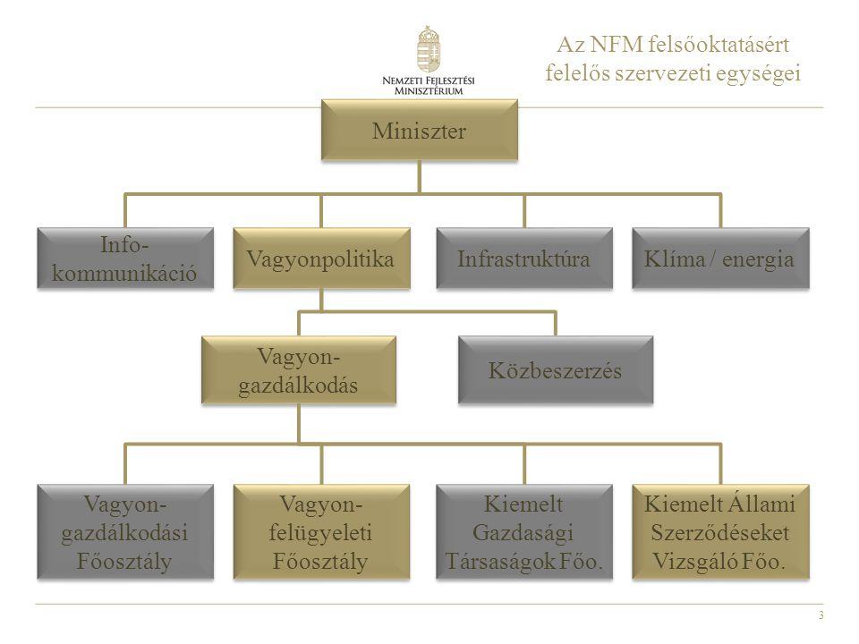 3 Vagyon- gazdálkodás Az NFM felsőoktatásért felelős szervezeti egységei Miniszter Info- kommunikáció Vagyonpolitika Infrastruktúra Klíma / energia Kö