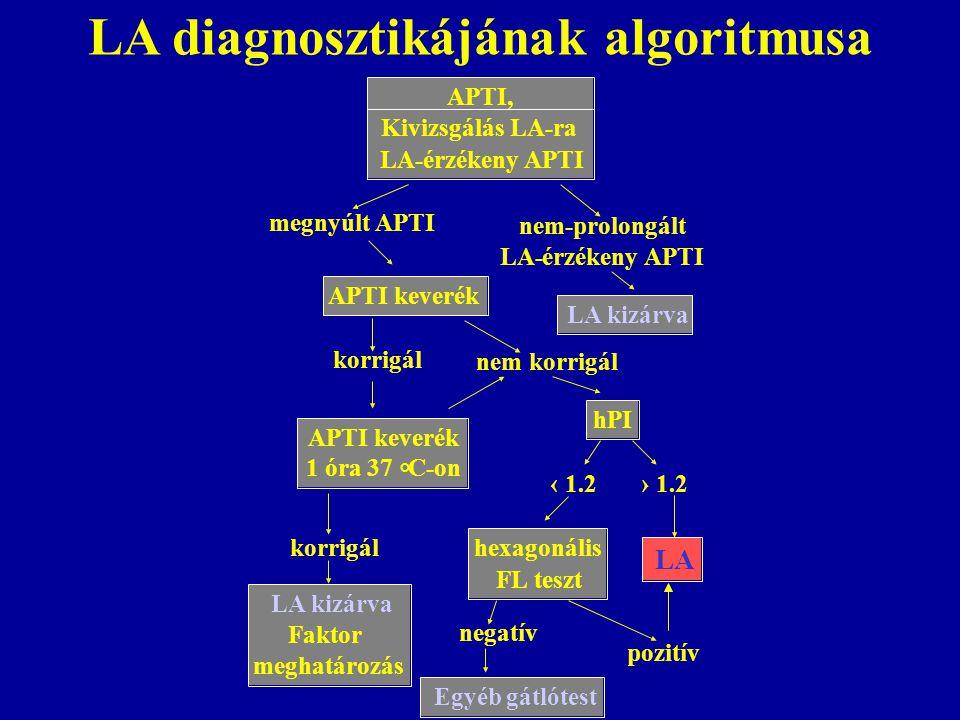 LA diagnosztikájának algoritmusa megnyúlt APTI nem-prolongált LA-érzékeny APTI keverék korrigál APTI keverék 1 óra 37 ° C-on korrigál LAkizárva nem korrigál hPI LA kizárva Faktor meghatározás Egyéb gátlótest APTI, Kivizsgálás LA-ra LA-érzékeny APTI hexagonális FL teszt ‹ 1.2› 1.2 pozitív negatív