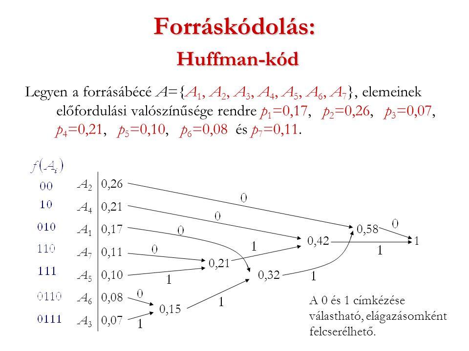 Forráskódolás: Huffman-kód Legyen a forrásábécé A={A 1, A 2, A 3, A 4, A 5, A 6, A 7 }, elemeinek előfordulási valószínűsége rendre p 1 =0,17, p 2 =0,26, p 3 =0,07, p 4 =0,21, p 5 =0,10, p 6 =0,08 és p 7 =0,11.