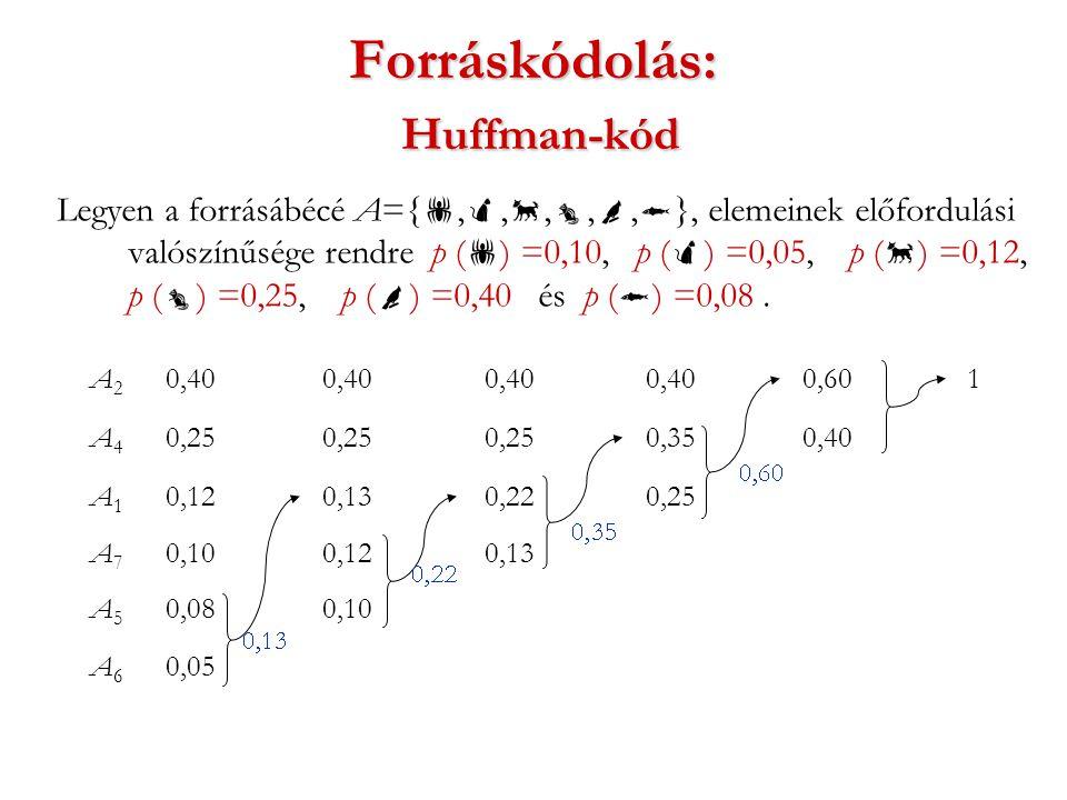 Forráskódolás: Huffman-kód Legyen a forrásábécé A={ , , , , ,  }, elemeinek előfordulási valószínűsége rendre p (  ) =0,10, p (  ) =0,05, p (  ) =0,12, p (  ) =0,25, p (  ) =0,40 és p (  ) =0,08.