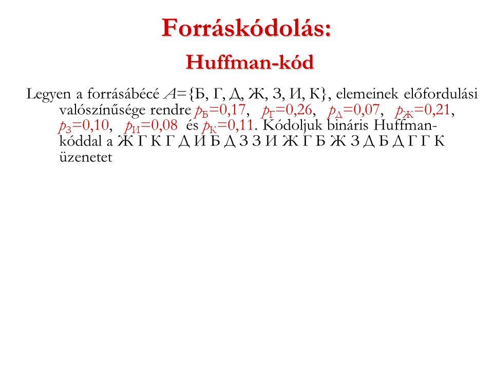 Forráskódolás: Huffman-kód Legyen a forrásábécé A={Б, Г, Д, Ж, З, И, К}, elemeinek előfordulási valószínűsége rendre p Б =0,17, p Г =0,26, p Д =0,07, p Ж =0,21, p З =0,10, p И =0,08 és p К =0,11.