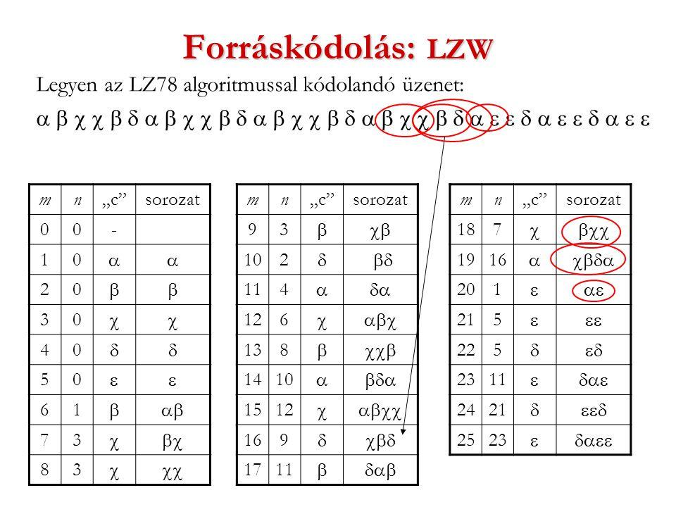 """Forráskódolás: LZW Legyen az LZ78 algoritmussal kódolandó üzenet:  mn""""c sorozat 00- 10  20  30  40  50  61  73  83  mn""""c sorozat 93  102  114  126  138  1410  1512  169  1711  mn""""c sorozat 187  1916  201  215  225  2311  2421  2523 """
