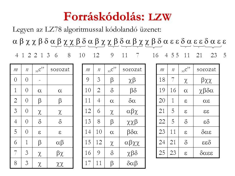 """Forráskódolás: LZW Legyen az LZ78 algoritmussal kódolandó üzenet:  4 1 2 2 1 3 6 8 10 12 9 11 7 16 4 5 5 11 21 23 5 mn""""c sorozat 00- 10  20  30  40  50  61  73  83  mn""""c sorozat 93  102  114  126  138  1410  1512  169  1711  mn""""c sorozat 187  1916  201  215  225  2311  2421  2523 """