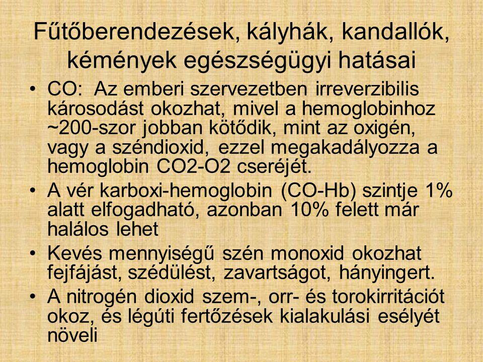 Fűtőberendezések, kályhák, kandallók, kémények egészségügyi hatásai CO: Az emberi szervezetben irreverzibilis károsodást okozhat, mivel a hemoglobinhoz ~200-szor jobban kötődik, mint az oxigén, vagy a széndioxid, ezzel megakadályozza a hemoglobin CO2-O2 cseréjét.