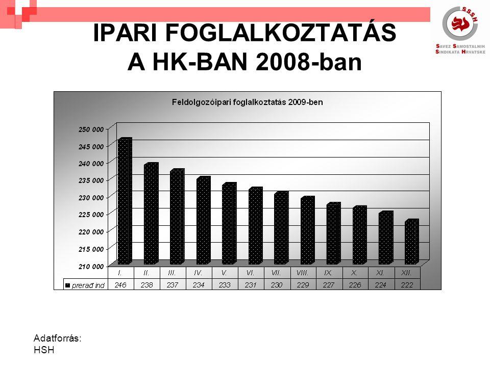 IPARI FOGLALKOZTATÁS A HK-BAN 2008-ban Adatforrás: HSH