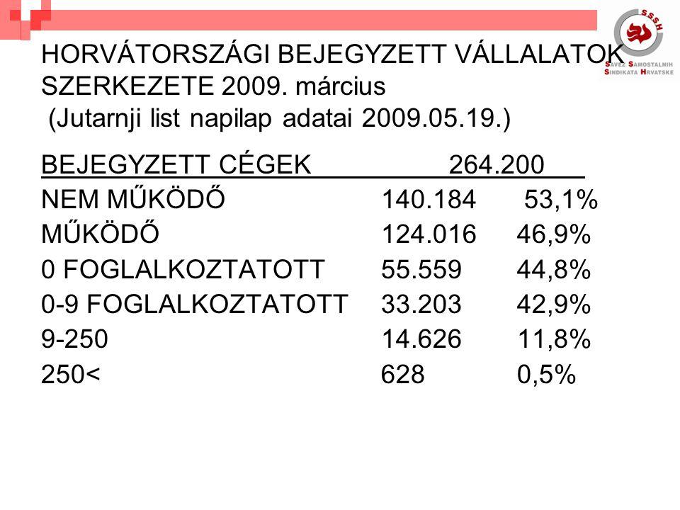 HORVÁTORSZÁGI BEJEGYZETT VÁLLALATOK SZERKEZETE 2009.