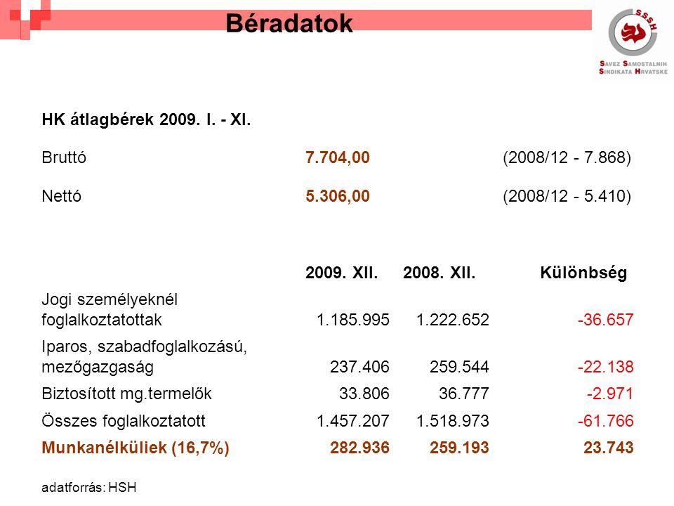 Béradatok HK átlagbérek 2009. I. - XI.