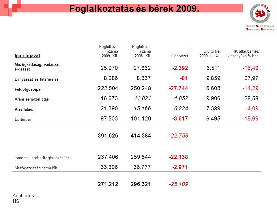 Szolgáltatások Foglalkozt.száma 2009. XII. Foglalkozt.