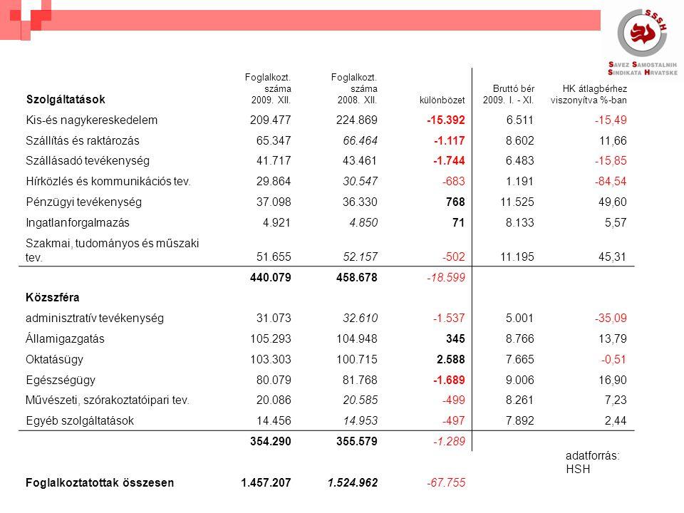 Szolgáltatások Foglalkozt. száma 2009. XII. Foglalkozt.